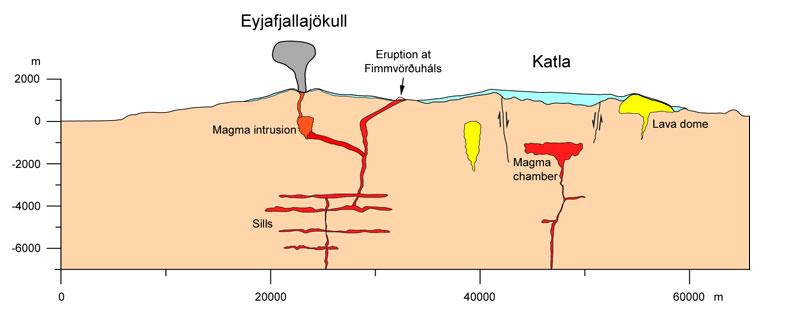 isländischer vulkanausbruch 2010